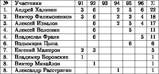 \begin{tabular}{|l|l|r|r|r|r|r|r|c|} \hline № & Участники & 91 & 92 & 93 & 94 & 95 & 96 & \Sigma\\ \hline 1. & Андрей Халявин          & 3 & 6 &  & 2 & 5 & 6 & 22\\ \hline 2. & Виктор Филимоненков & 3 & 6 &  & 2 & 3 & 4 & 18\\ \hline 3. & Алексей Извалов        &   & 6 &  & 2 & 5 & 4 & 17\\ \hline 4. & Алексей Волошин       &   & 6 &   &   & 5 &  & 11\\ \hline 4. & Владислав Франк       &   & 6 &   &   &    & 5 & 11\\ \hline 6. & Вздымщик Цыпа        &   &   &   &    & 6  &  & 6\\ \hline 7. & Евгений Машеров      & 2 & 3 &  &    &    &  & 5\\ \hline 8. & Владимир Боровских  & 1 &    &    &    &  &  & 1\\ \hline 8. & Виктор Михайлов        &   & 1  &   &   &   &   & 1\\ \hline 8. & Александр Расстригин &   &   &   & 1 &   &   & 1\\ \hline \end{tabular}