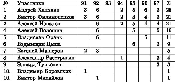 \begin{tabular}{|l|l|r|r|r|r|r|r|r|c|} \hline № & Участники & 91 & 92 & 93 & 94 & 95 & 96 & 97 & \Sigma\\ \hline 1. & Андрей Халявин          & 3 & 6 &  & 2 & 5 & 6 & 3 & 25\\ \hline 2. & Виктор Филимоненков & 3 & 6 &  & 2 & 3 & 4 & 3 & 21\\ \hline 2. & Алексей Извалов        &   & 6 &  & 2 & 5 & 4 & 4 & 21\\ \hline 4. & Алексей Волошин       &   & 6 &   &   & 5 &  & 5 & 16\\ \hline 5. & Владислав Франк       &   & 6 &   &   &    & 5 &   &11\\ \hline 6. & Вздымщик Цыпа        &   &   &   &    & 6  &  & 3 & 9\\ \hline 7. & Евгений Машеров      & 2 & 3 &  &    &    &   &  & 5\\ \hline 8. & Александр Расстригин &   &   &   & 1 &   &   & 3 & 4\\ \hline 9. & Эдвард Туркевич        &   &   &   &    &    &  & 3 & 3\\ \hline 10. & Владимир Боровских  & 1 &    &    &    &  &  &   &1\\ \hline 10. & Виктор Михайлов        &   & 1  &   &   &   &   &   &1\\ \hline \end{tabular}