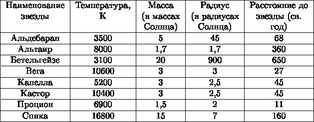 $$ \begin{tabular}{|c|c|c|c|c|} \hline Наименование & Температура, & Масса & Радиус & Расстояние до \\ звезды & К & (в массах & (в радиусах & звезды (св. \\ & & Солнца) & Солнца) & год) \\ \hline Альдебаран & 3500 & 5 & 45 & 68 \\ \hline Альтаир & 8000 & 1,7 & 1,7 & 360 \\ \hline Бетельгейзе & 3100 & 20 & 900 & 650 \\ \hline Вега & 10600 & 3 & 3 & 27 \\ \hline Капелла & 5200 & 3 & 2,5 & 45 \\ \hline Кастор & 10400 & 3 & 2,5 & 45 \\ \hline Процион & 6900 & 1,5 & 2 & 11 \\ \hline Спика & 16800 & 15 & 7 & 160 \\ \hline \end{tabular}$$