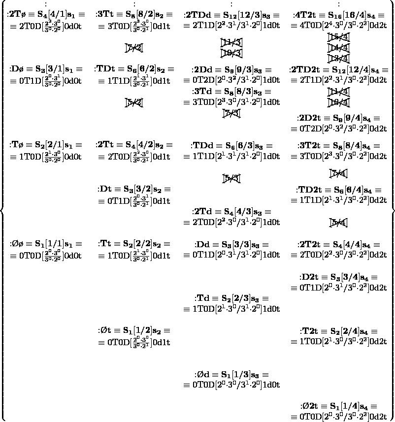 $\left\{ \begin{matrix} : &:   &:     &: \\ \begin{matrix} \mathbf{{:}2T\o\equiv S_{4}[4/1]s_{1}\equiv}\\ \equiv\mathrm{2T0D[\frac{2^{2}{\cdot}3^{0}}{3^{0}{\cdot}2^{0}}]0d0t} \end{matrix} &\begin{matrix} \mathbf{{:}3Tt\equiv S_{8}[8/2]s_{2}\equiv}\\ \equiv\mathrm{3T0D[\frac{2^{3}{\cdot}3^{0}}{3^{0}{\cdot}2^{1}}]0d1t} \end{matrix}   &\begin{matrix} \mathbf{{:}2TDd\equiv S_{12}[12/3]s_{3}\equiv}\\ \equiv\mathrm{2T1D[2^{2}{\cdot}3^{1}/3^{1}{\cdot}2^{0}]1d0t} \end{matrix}     &\begin{matrix} \mathbf{{:}4T2t\equiv S_{16}[16/4]s_{4}\equiv}\\ \equiv\mathrm{4T0D[2^{4}{\cdot}3^{0}/3^{0}{\cdot}2^{2}]0d2t} \end{matrix} \\  &\begin{matrix} \begin{xy}*{[7/2]}@+;p+LD;+UR**h@{-};s0+RD;s0+UL**h@{-}\end{xy}\\ \end{matrix}   &\begin{matrix} \begin{xy}*{[11/3]}@+;p+LD;+UR**h@{-};s0+RD;s0+UL**h@{-}\end{xy}\\ \begin{xy}*{[10/3]}@+;p+LD;+UR**h@{-};s0+RD;s0+UL**h@{-}\end{xy} \end{matrix}     &\begin{matrix} \begin{xy}*{[15/4]}@+;p+LD;+UR**h@{-};s0+RD;s0+UL**h@{-}\end{xy}\\ \begin{xy}*{[14/4]}@+;p+LD;+UR**h@{-};s0+RD;s0+UL**h@{-}\end{xy}\\ \begin{xy}*{[13/4]}@+;p+LD;+UR**h@{-};s0+RD;s0+UL**h@{-}\end{xy} \end{matrix} \\ \begin{matrix} \mathbf{{:}D\o\equiv S_{3}[3/1]s_{1}\equiv}\\ \equiv\mathrm{0T1D[\frac{2^{0}{\cdot}3^{1}}{3^{0}{\cdot}2^{0}}]0d0t} \end{matrix} &\begin{matrix} \mathbf{{:}TDt\equiv S_{6}[6/2]s_{2}\equiv}\\ \equiv\mathrm{1T1D[\frac{2^{1}{\cdot}3^{1}}{3^{0}{\cdot}2^{1}}]0d1t} \end{matrix}   &\begin{matrix} \mathbf{{:}2Dd\equiv S_{9}[9/3]s_{3}\equiv}\\ \equiv\mathrm{0T2D[2^{0}{\cdot}3^{2}/3^{1}{\cdot}2^{0}]1d0t} \end{matrix}     &\begin{matrix} \mathbf{{:}2TD2t\equiv S_{12}[12/4]s_{4}\equiv}\\ \equiv\mathrm{2T1D[2^{2}{\cdot}3^{1}/3^{0}{\cdot}2^{2}]0d2t} \end{matrix} \\  &\begin{matrix}\\ \begin{xy}*{[5/2]}@+;p+LD;+UR**h@{-};s0+RD;s0+UL**h@{-}\end{xy} \end{matrix}   &\begin{matrix} \mathbf{{:}3Td\equiv S_{8}[8/3]s_{3}\equiv}\\ \equiv\mathrm{3T0D[2^{3}{\cdot}3^{0}/3^{1}{\cdot}2^{0}]1d0t} \end{matrix}     &\begin{matrix} \begin{xy}*{[11/4]}@+;p+LD;+UR**h@{-};s0+RD;s0+UL**h@{-}\end{