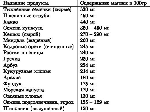 $\begin{tabular}{   l   l  } \hline Название продукта & Содержание магния в 100гр \\ \hline Тыквенные семечки (сырые) & 530 мг \\ Пшеничные отруби & 450 мг \\ Какао & 440 мг \\ Семена кунжута & 350 – 450 мг \\ Кешью (сырой) & 270 – 290 мг \\ Миндаль (жареный) & 260 мг \\ Кедровые орехи (очищенные) & 245 мг \\ Ростки пшеницы & 240 мг \\ Гречка & 230 мг \\ Арбуз & 224 мг \\ Кукурузные хлопья & 214 мг \\ Арахис & 180 мг \\ Фундук & 175 мг \\ Морская капуста & 170 мг \\ Овсяные хлопья & 130 мг \\ Семена подсолнечника, горох & 125 – 129 мг \\ Шиповник (высушенный) & 120 мг \\ \hline \end{tabular}$