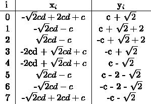 $$ \begin{tabular}{l|c|c} i & x_i & y_i \\ \hline 0 & -\sqrt{2}cd + 2cd + c & c + \sqrt{2} \\ 1 & -\sqrt{2}cd - c & c + \sqrt{2} + 2 \\ 2 & \sqrt{2}cd - c & -c + \sqrt{2} + 2 \\ 3 & -2cd + \sqrt{2}cd + c & -c + \sqrt{2} \\ 4 & -2cd + \sqrt{2}cd + c & c - \sqrt{2} \\ 5 & \sqrt{2}cd - c & c - 2 - \sqrt{2} \\ 6 & -\sqrt{2}cd - c & -c - 2 - \sqrt{2} \\ 7 & -\sqrt{2}cd + 2cd + c & -c - \sqrt{2} \end{tabular} $$