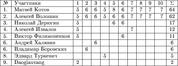 \begin{tabular}{ l l r r r r r r r r r r c } \hline № & Участники & 1 & 2 & 3 & 4 & 5 & 6 & 7 & 8 & 9 & 10 & \Sigma\\ \hline 1. & Матвей Котов     & 5 & 6 & 6 & 5 & 8 & 6 & 7 & 7 & 7 & 7 & 64\\ \hline 2. & Алексей Волошин   & 5 & 6 & 6 & 5 & 6 & 6 & 7 & 7 & 7 & 7 & 62\\ \hline 3. & Николай Дерюгин   & 5 &   &   &   & 6 & 6 &   &   &   &   & 17\\ \hline 4. & Алексей Извалов   & 5 &   &   &   &   &   &  7 &   &   &   & 12\\ \hline 5. & Виктор Филимоненков   & 5 &   &   &   &   & 6 &   &   &   &   & 11\\ \hline 6. & Андрей Халявин    &   &   & 6 &   &   &   &   &   &   &   & 6\\ \hline 6. & Владимир Боровских &   & 6 &    &    &   &   &   &  &   &   & 6\\ \hline 8. & Эдвард Туркевич     &   &   &   &  5 &    &  &   &   &  &   & 5\\ \hline 9. & Daogiauvang         & 2 &   &   &    &    &   &   &   &   &    & 2\\ \hline \end{tabular}