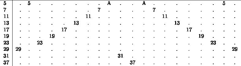 $\begin{tabular}{l|rcccccccccccccccccccccccccc} \hline 5&.&5&.&.&.&.&.&.&A&.&.&A&.&.&.&.&.&.&5&. \\ 7&.&.&.&.&.&.&.&7&.&.&.&.&7&.&.&.&.&.&.&. \\ 11&.&.&.&.&.&.&11&.&.&.&.&.&.&11&.&.&.&.&.&. \\ 13&.&.&.&.&.&13&.&.&.&.&.&.&.&.&13&.&.&.&.&.  \\ 17&.&.&.&.&17&.&.&.&.&.&.&.&.&.&.&17&.&.&.&. \\ 19&.&.&.&19&.&.&.&.&.&.&.&.&.&.&.&.&19&.&.&. \\ 23&.&.&23&.&.&.&.&.&.&.&.&.&.&.&.&.&.&23&.&. \\ 29&29&.&.&.&.&.&.&.&.&.&.&.&.&.&.&.&.&.&.&29 \\ 31&.&.&.&.&.&.&.&.&.&31&.&.&.&.&.&.&.&.&.&. \\ 37&.&.&.&.&.&.&.&.&.&.&37&.&.&.&.&.&.&.&.&. \\ \end{tabular}$