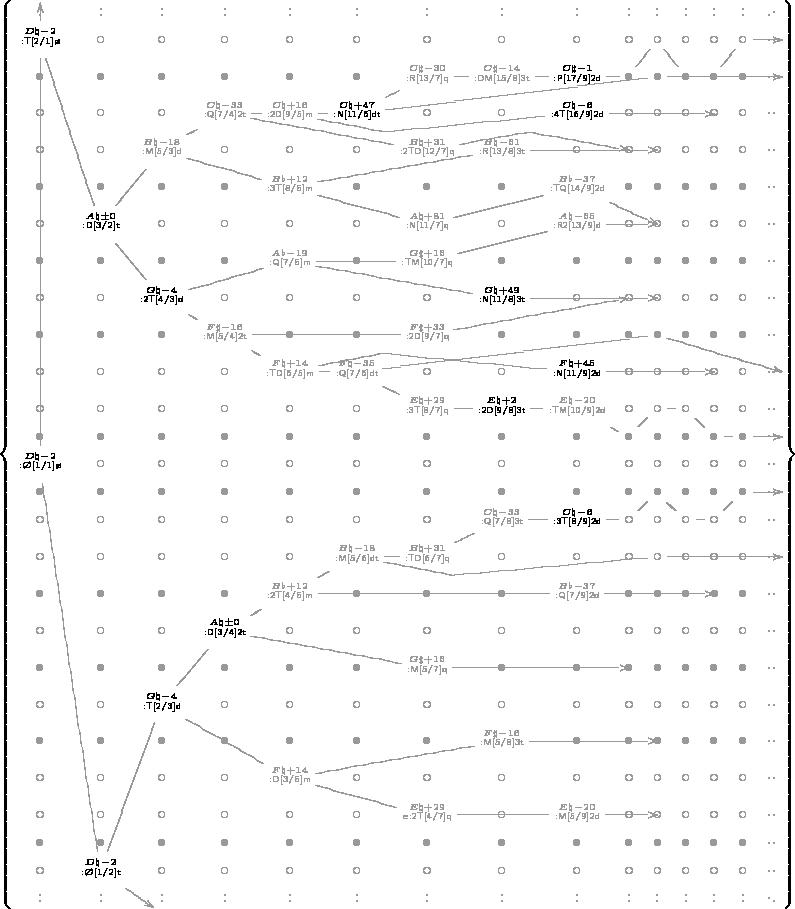 $\left\{\begin{matrix} \color[rgb]{.6,.6,.6}\xymatrix @W=0pc @H=0pc @C=.4pc @R=0pc {% :&:&:&:&:&:&:&:&:&:&:&:&:&:&.\cdot \\ \color[rgb]{.0,.0,.0}\scriptscriptstyle\overset{D\natural{-}2}{\underset{}{\mathsf{{:}T[2/1]\o}}} \ar '[5,1]'[7,2]'[8,3]'[9,4]'[9,5]'[10,6]'[10,7]'[10,8]'[11,9]'[10,10]'[10,11]'[11,12]'[11,13]'[11,14]+R &\circ &\circ &\circ &\circ &\circ &\circ &\circ &\circ &\circ &\circ &\circ &\circ &\circ &.. \\ \bullet &\bullet &\bullet &\bullet &\bullet &\bullet &\scriptscriptstyle\overset{C\sharp{-}30}{\underset{}{\mathsf{{:}R[13/7]q}}} &\scriptscriptstyle\overset{C\sharp{-}14}{\underset{}{\mathsf{{:}DM[15/8]3t}}} &\color[rgb]{.0,.0,.0}\scriptscriptstyle\overset{C\sharp{-}1}{\underset{}{\mathsf{{:}P[17/9]2d}}} &\bullet &\bullet &\bullet &\bullet &\bullet &.. \\ \circ &\circ &\circ &\scriptscriptstyle\overset{C\natural{-}33}{\underset{}{\mathsf{{:}Q[7/4]2t}}} \ar '[1,3]'[1,4]+UR'[1,6] &\scriptscriptstyle\overset{C\natural{+}16}{\underset{}{\mathsf{{:}2D[9/5]m}}} \ar '[,1]+DR'[,4]'[,8] &\color[rgb]{.0,.0,.0}\scriptscriptstyle\overset{C\natural{+}47}{\underset{}{\mathsf{{:}N[11/6]dt}}} \ar '[-1,5]'[-1,9]+R &\circ &\circ &\color[rgb]{.0,.0,.0}\scriptscriptstyle\overset{C\natural{-}6}{\underset{}{\mathsf{{:}4T[16/9]2d}}} &\circ &\circ &\circ &\circ &\circ &.. \\ \circ &\circ &\scriptscriptstyle\overset{B\natural{-}18}{\underset{}{\mathsf{{:}M[5/3]d}}} \ar '[1,2]'[2,4]'[1,6]'[2,8] &\circ &\circ &\circ &\scriptscriptstyle\overset{B\natural{+}31}{\underset{}{\mathsf{{:}2TD[12/7]q}}} &\scriptscriptstyle\overset{B\natural{-}61}{\underset{}{\mathsf{{:}R[13/8]3t}}} &\circ &\circ &\circ &\circ &\circ &\circ &.. \\ \bullet &\bullet &\bullet &\bullet &\scriptscriptstyle\overset{B\flat{+}12}{\underset{}{\mathsf{{:}3T[8/5]m}}} \ar '[-1,3]'[-1,6] &\bullet &\bullet &\bullet &\scriptscriptstyle\overset{B\flat{-}37}{\underset{}{\mathsf{{:}TQ[14/9]2d}}} &\bullet &\bullet &\bullet &\bullet &\bullet &.. \\ \circ &\color[rgb]{.0,.0,.0}\scriptscriptstyle\overset{A\natural{\pm}0}{