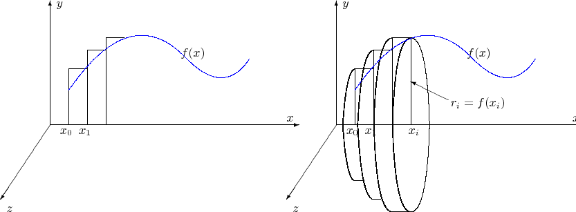 $$ \begin{picture}(450,200)  \multiput(40,100)(230,0){2}{\vector(1,0){200}}  \multiput(40,100)(230,0){2}{\vector(0,1){100}}  \multiput(40,100)(230,0){2}{\vector(-2,-3){40}}  \multiput(230,103)(230,0){2}{$x$}  \multiput(45,195)(230,0){2}{$y$}  \multiput(5,30)(230,0){2}{$z$} \multiput(145,155)(230,0){2}{$f(x)$} \multiput(55,100)(230,0){2}{\line(0,1){45}} \multiput(48,93)(230,0){2}{$x_0$} \multiput(55,145)(230,0){2}{\line(1,0){15}} \multiput(70,100)(230,0){2}{\line(0,1){60}} \multiput(63,93)(230,0){2}{$x_1$} \multiput(70,160)(230,0){2}{\line(1,0){15}} \multiput(85,100)(230,0){2}{\line(0,1){70}} \qbezier(275,100)(278,145)(285,145) \qbezier(275.4,100)(278.4,145)(285.4,145) \qbezier(275,100)(278,55)(285,55) \multiput(85,170)(230,0){2}{\line(1,0){15}} \qbezier(275.4,100)(278.4,55)(285.4,55) \qbezier(287,100)(290,160)(300,160) \qbezier(287.4,100)(290.4,160)(300.4,160) \qbezier(287,100)(290,40)(300,40) \qbezier(287.4,100)(290.4,40)(300.4,40) \put(285,55){\line(1,0){7}} \qbezier(300,100)(302,30)(315,30) \qbezier(300,100)(302,170)(315,170) \qbezier(300.4,100)(302.4,30)(315.4,30) \qbezier(300.4,100)(302.4,170)(315.4,170) \put(300,40){\line(1,0){6}} \put(315,30){\line(1,0){15}} \qbezier(315,100)(317,30)(330,30) \qbezier(315,100)(317,170)(330,170) \qbezier(315.4,100)(317.4,30)(330.4,30) \qbezier(315.4,100)(317.4,170)(330.4,170) \qbezier(345,100)(343,30)(330,30) \qbezier(345,100)(343,170)(330,170) \put(330,100){\line(0,1){70}} \put(330.4,100){\line(0,1){70}} \put(360,120){\vector(-2,1){30}} \put(362,115){$r_i=f(x_i)$} \put(328,93){$x_i$} \color{blue}{\multiput(55,133)(230,0){2}{\qbezier(0,-5)(50,68)(95,20)} \multiput(150,153)(230,0){2}{\qbezier(0,0)(30,-30)(50,0)}} \end{picture}$$