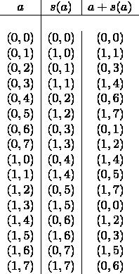 $$ \begin{array}{c|c|c} a & s(a) & a + s(a) \\ \hline \\ (0,0) & (0,0) & (0,0) \\ (0,1) & (1,0) & (1,1) \\ (0,2) & (0,1) & (0,3) \\ (0,3) & (1,1) & (1,4) \\ (0,4) & (0,2) & (0,6) \\ (0,5) & (1,2) & (1,7) \\ (0,6) & (0,3) & (0,1) \\ (0,7) & (1,3) & (1,2) \\ (1,0) & (0,4) & (1,4) \\ (1,1) & (1,4) & (0,5) \\ (1,2) & (0,5) & (1,7) \\ (1,3) & (1,5) & (0,0) \\ (1,4) & (0,6) & (1,2) \\ (1,5) & (1,6) & (0,3) \\ (1,6) & (0,7) & (1,5) \\ (1,7) & (1,7) & (0,6)  \end{array} $$