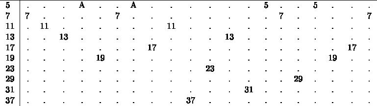 $\begin{tabular}{l|rcccccccccccccccccccccccccc} \hline 5&.&.&.&A&.&.&A&.&.&.&.&.&.&5&.&.&5&.&.&. \\ 7&7&.&.&.&.&7&.&.&.&.&.&.&.&.&7&.&.&.&.&7 \\ 11&.&11&.&.&.&.&.&.&11&.&.&.&.&.&.&.&.&.&.&. \\ 13&.&.&13&.&.&.&.&.&.&.&.&13&.&.&.&.&.&.&.&.  \\ 17&.&.&.&.&.&.&.&17&.&.&.&.&.&.&.&.&.&.&17&. \\ 19&.&.&.&.&19&.&.&.&.&.&.&.&.&.&.&.&.&19&.&. \\ 23&.&.&.&.&.&.&.&.&.&.&23&.&.&.&.&.&.&.&.&. \\ 29&.&.&.&.&.&.&.&.&.&.&.&.&.&.&.&29&.&.&.&. \\ 31&.&.&.&.&.&.&.&.&.&.&.&.&31&.&.&.&.&.&.&. \\ 37&.&.&.&.&.&.&.&.&.&37&.&.&.&.&.&.&.&.&.&. \\ \end{tabular}$