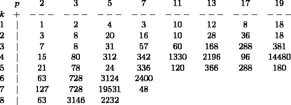 $$\begin{matrix} & p & 2 & 3 & 5 & 7 & 11 & 13 & 17 & 19\\  k & + & --- & --- & --- & --- & --- & --- & --- & ---\\  1 &   & 1 & 2 & 4 & 3 & 10 & 12 & 8 & 18\\  2 &   & 3 & 8 & 20 & 16 & 10 & 28 & 36 & 18\\  3 &   & 7 & 8 & 31 & 57 & 60 & 168 & 288 & 381\\  4 &   & 15 & 80 & 312 & 342 & 1330 & 2196 & 96 & 14480\\  5 &   & 21 & 78 & 24 & 336 & 120 & 366 & 288 & 180\\  6 &   & 63 & 728 & 3124 & 2400 &  &  &  & \\  7 &   & 127 & 728 & 19531 & 48 &  &  &  & \\  8 &   & 63 & 3146 & 2232 &  &  &  &  &  \end{matrix}$$