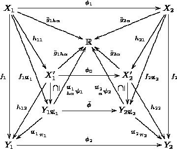 $$\xymatrix{{X_1}\ar[dddd]_{f_1}\ar[rddd]_(.65){f_{1\mathfrak A_1}}\ar[rdd]^{h_{11}}\ar[rrd]^{\tilde g_{1h\alpha}}\ar[rrrr]^{\phi_1}&&&&{X_2}\ar[lld]_{\tilde g_{2\alpha}}\ar[ldd]_{h_{21}}\ar[lddd]^(.65){f_{2\mathfrak A_2}}\ar[dddd]^{f_2}\\&&{\mathbb R}\\&{X'_1}\ar[ldd]_{h_{12}}\ar[d]^(.35)*\txt{\rotatebox{90}{$\supseteq$}}\ar[rr]^{\phi_0}\ar[ru]^{\bar g_{1h\alpha}}&&{X'_2}\ar[d]_(.35)*\txt{\rotatebox{90}{$\supseteq$}}\ar[rdd]^{h_{22}}\ar[lu]_{\bar g_{2\alpha}}\\&{Y_{1\mathfrak A_1}}\ar[ld]^{^{\mathfrak A_1}\pi_1}\ar[rr]^{\bar\phi}\ar[ruu]_(.35){^{\mathfrak A_1}_{h\alpha}\psi_1}&&{Y_{2\mathfrak A_2}}\ar[rd]_{^{\mathfrak A_2}\pi_2}\ar[luu]^(.35){^{\mathfrak A_2}_{\phantom h\alpha}\psi_2}\\{Y_1}\ar[rrrr]^{\phi_2}&&&&{Y_2}}$$