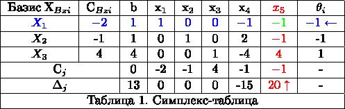 $ \begin{tabular}{|c|c|c|c|c|c|c|c|c|} \hline \text{Базис}\;X_{Bz i}&C_{Bz i}&b& x_{1} & x_{2} &x_{3} &x_{4} &$\color{red}{x_{5}}$&\theta_{i}\\ \hline $\color{blue}{X_{1}}$&$\color{blue}{-2}$&$\color{blue}{1}$&$\color{blue}{1}$&$\color{blue}{0}$&$\color{blue}{0}$&$\color{blue}{-1}$&$\color{green}{-1}$&$\color{blue}{-1 \gets} $\\ \hline $X_{2}$&-1&1&0&1&0&2&$\color{red}{-1}$&-1\\ \hline $X_{3}$&4&4&0&0&1&-4&$\color{red}{4}$&1\\ \hline \multicolumn{2}{|c|}{C_{j}}&0&-2&-1&4&-1&$\color{red}{-1}$&{-}\\ \hline \multicolumn{2}{|c|}{\Delta_{j}}&13&0&0&0&-15&$\color{red}{20 \uparrow}$&{-}\\ \hline \multicolumn{9}{|c|}{\text{Таблица 1. Симплекс-таблица} }\\ \hline \end{tabular} $