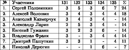 \begin{tabular}{|l|l|r|r|r|r|r|r|r|} \hline №& Участники& 131 & 132 & 133 & 134 & 135 & \Sigma \\  \hline 1.& Сергей Половинкин  & 3 & 5 & 3 & 6 & 7 & 24 \\  \hline 2.& Алексей Волошин  & 3 & 4 & 3 &  4 & 4 & 18 \\  \hline 3.& Анатолий Казмерчук  & 3 & 4 & 3 & 4 & - & 14 \\  \hline 3.& Александр Ларин  & 2 & 5 & 3 & 4 & - & 14 \\  \hline 3.& Евгений Гужавин  & 3 & 2 & 3 & 6 & - & 14 \\  \hline 3.& Владислав Франк  & 3 & - & 3 & 4 & 4 & 14 \\  \hline 7.& Дмитрий Пашуткин  & 3 & 3 & 1 & - & 4 & 11 \\  \hline 8.& Николай Дерюгин  & - & - & 1 & 6 & - & 7 \\  \hline \end{tabular}