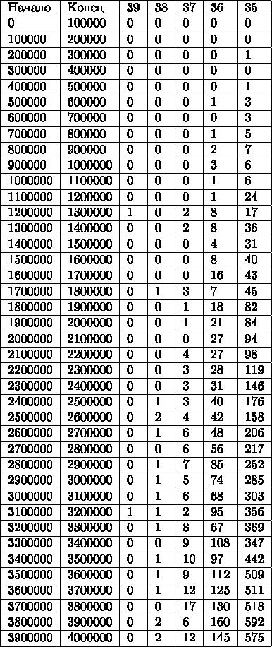 \begin{tabular}{|l|l|l|l|l|l|l|} \hline Начало & Конец & 39 & 38 & 37 & 36 & 35 \ \hline 0       & 100000  & 0 & 0 & 0  & 0   & 0   \ \hline 100000  & 200000  & 0 & 0 & 0  & 0   & 0   \ \hline 200000  & 300000  & 0 & 0 & 0  & 0   & 1   \ \hline 300000  & 400000  & 0 & 0 & 0  & 0   & 0   \ \hline 400000  & 500000  & 0 & 0 & 0  & 0   & 1   \ \hline 500000  & 600000  & 0 & 0 & 0  & 1   & 3   \ \hline 600000  & 700000  & 0 & 0 & 0  & 0   & 3   \ \hline 700000  & 800000  & 0 & 0 & 0  & 1   & 5   \ \hline 800000  & 900000  & 0 & 0 & 0  & 2   & 7   \ \hline 900000  & 1000000 & 0 & 0 & 0  & 3   & 6   \ \hline 1000000 & 1100000 & 0 & 0 & 0  & 1   & 6   \ \hline 1100000 & 1200000 & 0 & 0 & 0  & 1   & 24  \ \hline 1200000 & 1300000 & 1 & 0 & 2  & 8   & 17  \ \hline 1300000 & 1400000 & 0 & 0 & 2  & 8   & 36  \ \hline 1400000 & 1500000 & 0 & 0 & 0  & 4   & 31  \ \hline 1500000 & 1600000 & 0 & 0 & 0  & 8   & 40  \ \hline 1600000 & 1700000 & 0 & 0 & 0  & 16  & 43  \ \hline 1700000 & 1800000 & 0 & 1 & 3  & 7   & 45  \ \hline 1800000 & 1900000 & 0 & 0 & 1  & 18  & 82  \ \hline 1900000 & 2000000 & 0 & 0 & 1  & 21  & 84  \ \hline 2000000 & 2100000 & 0 & 0 & 0  & 27  & 94  \ \hline 2100000 & 2200000 & 0 & 0 & 4  & 27  & 98  \ \hline 2200000 & 2300000 & 0 & 0 & 3  & 28  & 119 \ \hline 2300000 & 2400000 & 0 & 0 & 3  & 31  & 146 \ \hline 2400000 & 2500000 & 0 & 1 & 3  & 40  & 176 \ \hline 2500000 & 2600000 & 0 & 2 & 4  & 42  & 158 \ \hline 2600000 & 2700000 & 0 & 1 & 6  & 48  & 206 \ \hline 2700000 & 2800000 & 0 & 0 & 6  & 56  & 217 \ \hline 2800000 & 2900000 & 0 & 1 & 7  & 85  & 252 \ \hline 2900000 & 3000000 & 0 & 1 & 5  & 74  & 285 \ \hline 3000000 & 3100000 & 0 & 1 & 6  & 68  & 303 \ \hline 3100000 & 3200000 & 1 & 1 & 2  & 95  & 356 \ \hline 3200000 & 3300000 & 0 & 1 & 8  & 67  & 369 \ \hline 3300000 & 3400000 & 0 & 0 & 9  & 108 & 347 \ \hline 3400000 & 3500000 & 0 & 1 & 10 & 97  & 442 \ \hline 3500000 & 3600000 & 0 & 1 & 9  & 112 & 509 \ \hline 36