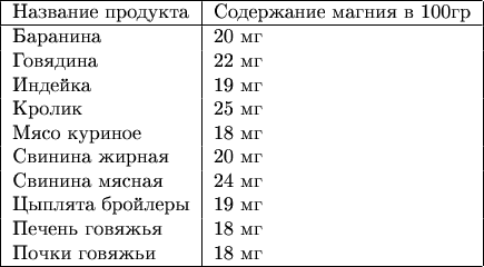 $\begin{tabular}{   l   l  } \hline Название продукта & Содержание магния в 100гр \\ \hline Баранина & 20 мг \\ Говядина & 22 мг \\ Индейка & 19 мг \\ Кролик & 25 мг \\ Мясо куриное & 18 мг \\ Свинина жирная & 20 мг \\ Свинина мясная & 24 мг \\ Цыплята бройлеры & 19 мг \\ Печень говяжья & 18 мг \\ Почки говяжьи & 18 мг \\ \hline \end{tabular}$